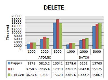 Adding LLBLGen to the Dapper performance benchmark test