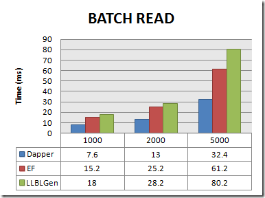 read_batch