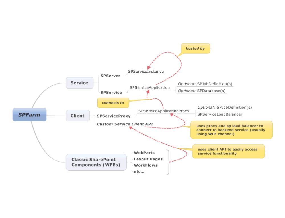 Sharepoint 2010 Service Application Development 101 Logical